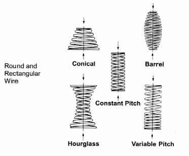 Straight Cylindrical Compression Springs - Auspring Industries